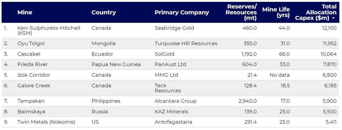 برترین پروژه های مس جهان بر اساس هزینه های سرمایه ای (Capex) معرفی شدند