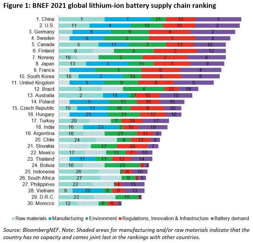 تسلط چین بر زنجیره های تامین باتری لیتیومی